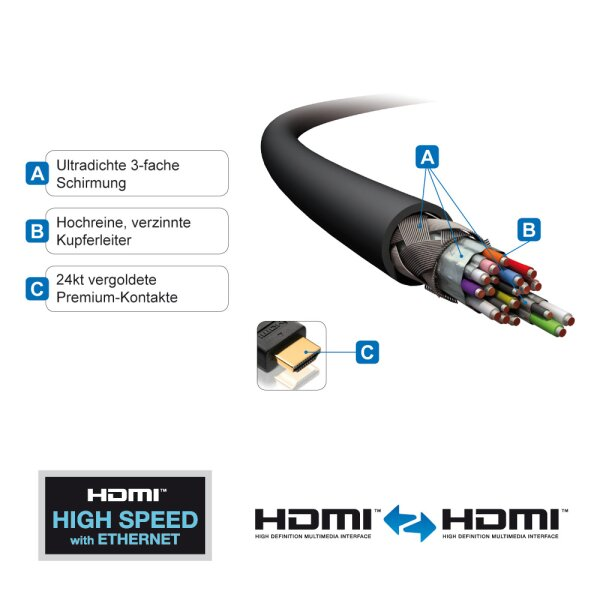 HDMI/A Kab.ST-ST   0,5m Ether. HDMI HIGH SPEED ETHERNET, 4K